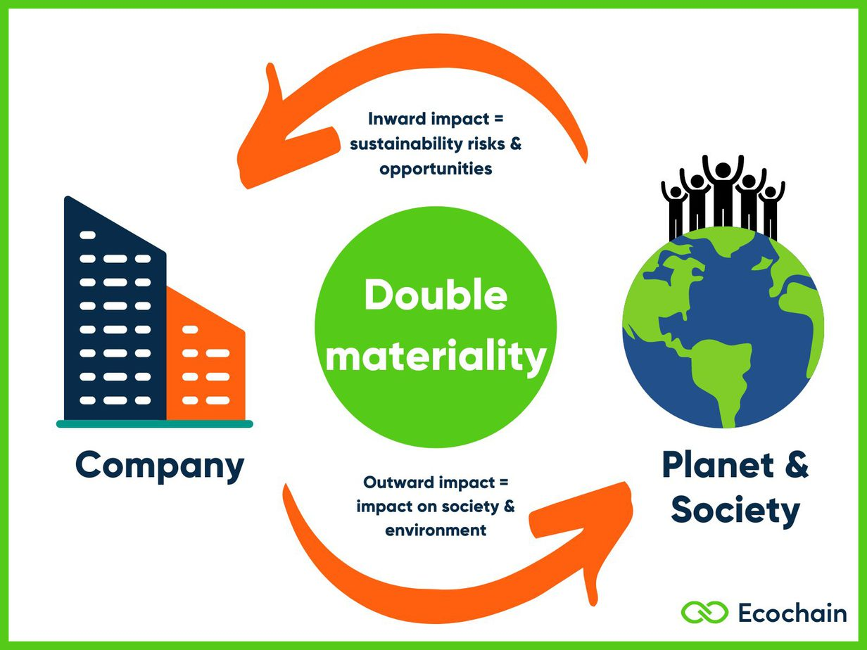 Double materiality in Sustainability Reporting - Ecochain