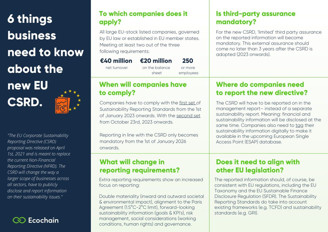 The 6 things businesses need to know about the new EU Corporate Sustainability Reporting Directive (CSRD) - Ecochain