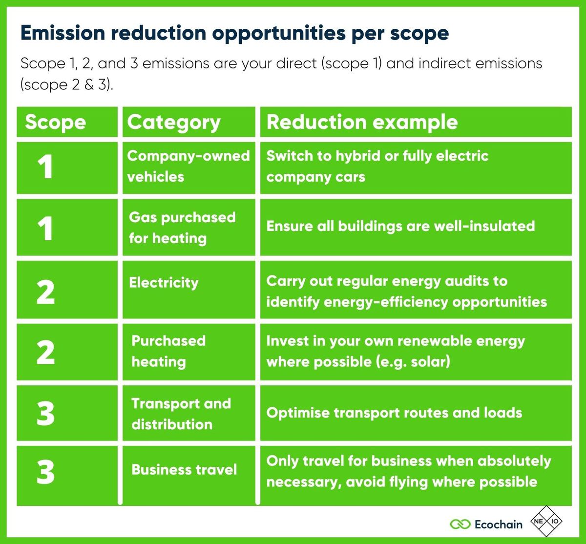 Examples of emission reduction opportunities for businesses- per scope 1, 2, and 3 emissions.